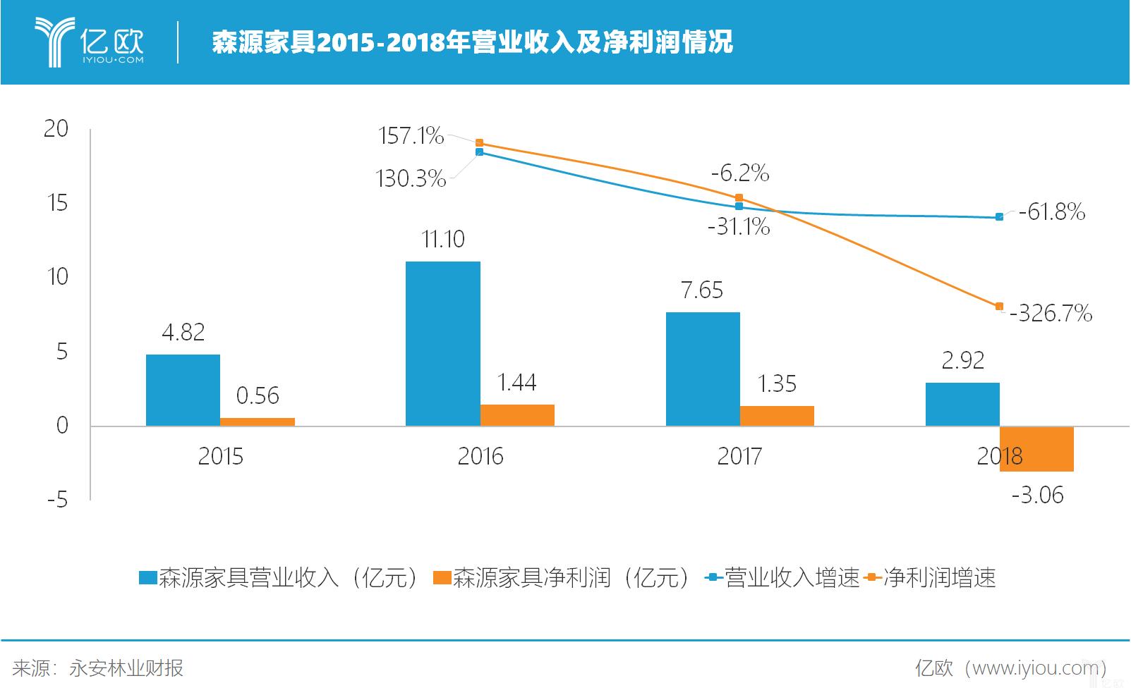 森源家具2015-2018年营业收入及增速情况