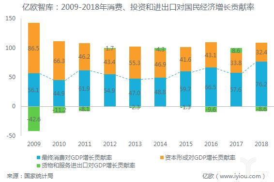 2009-2018年消费、投资和进出口对国民经济增长贡献率