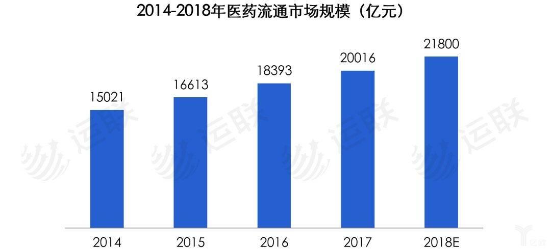 2014-2018年医药流通市场规模