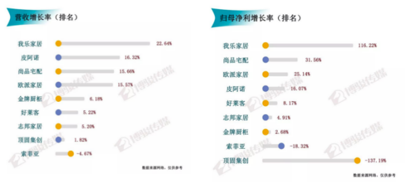2019Q1九大上市定制家居企业业绩增速榜