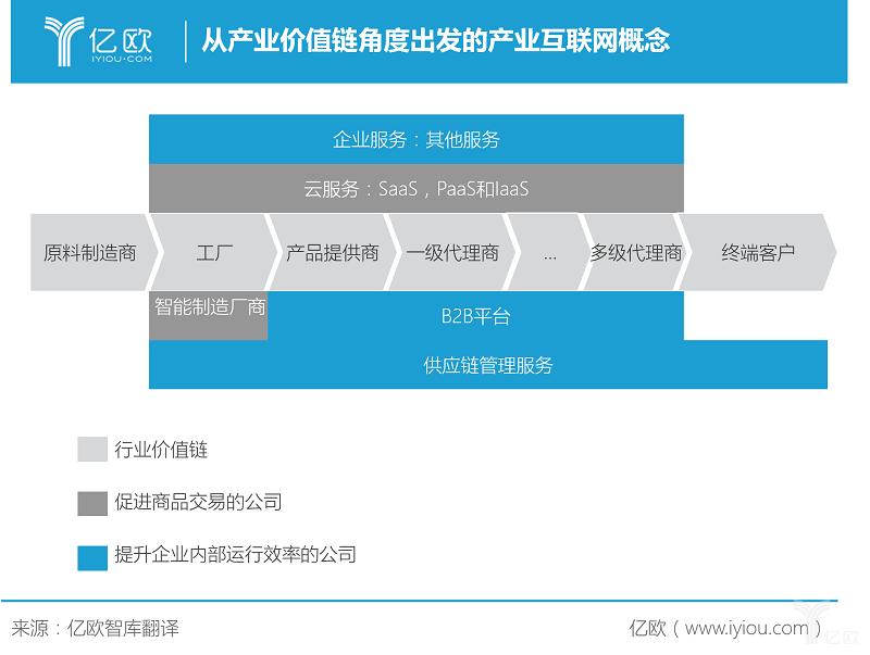新中国成立70周年之际,产业互联网融资如火如荼