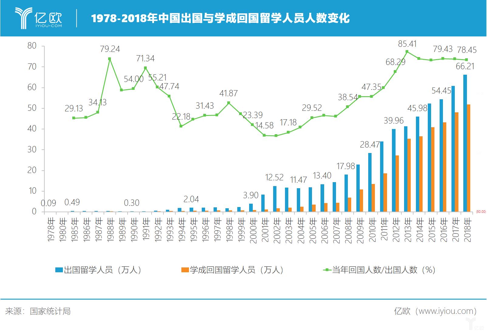 1978-2018出国和学成回国留学人员人数变动