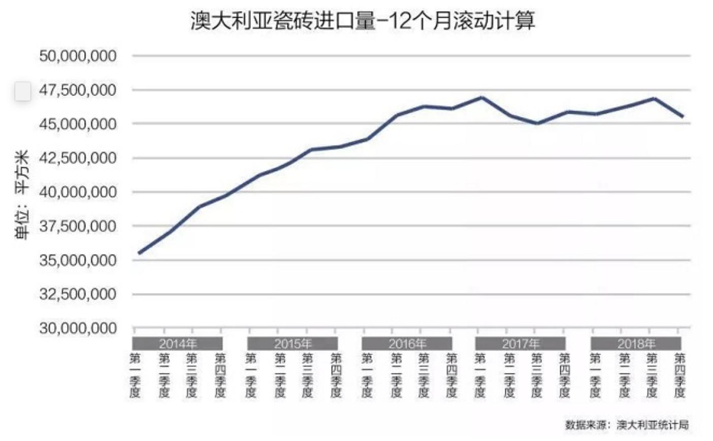 澳大利亚在5年内(2014-2018年)各个季度的瓷砖进口量