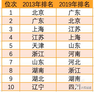 表1  2019年我国临床试验机构省级分布TOP10.png