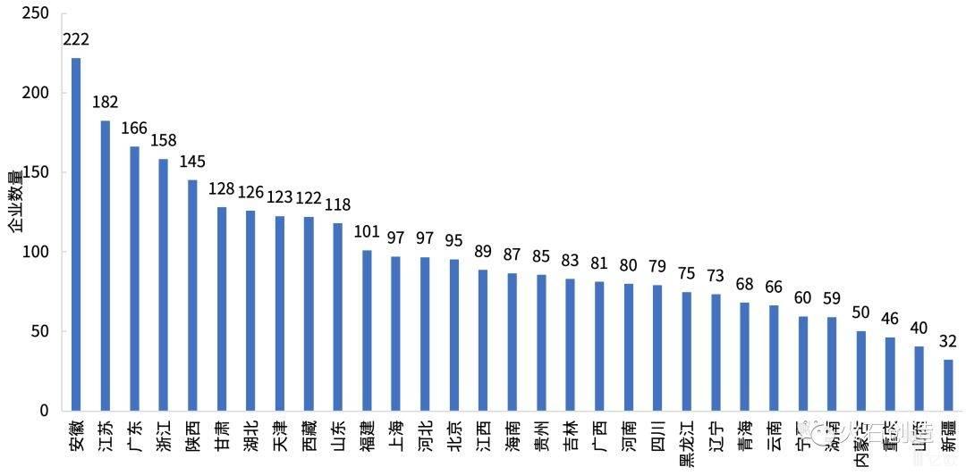 图7  我国不同地区单位临床试验机构对应生物医药研发生产企业数量.jpeg