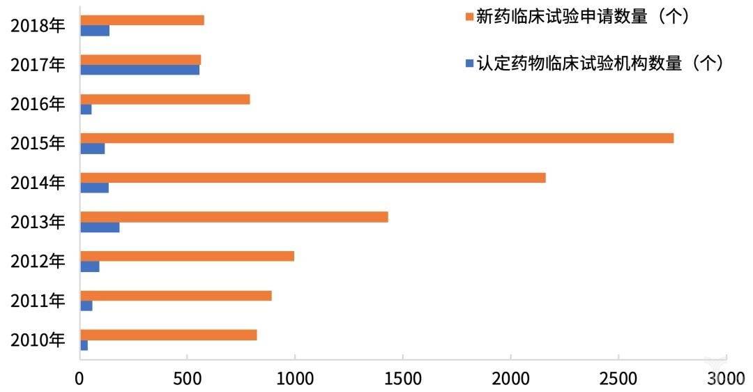 图8  我国每年认定药物临床试验机构数量与新药临床试验申请数量对比.jpeg