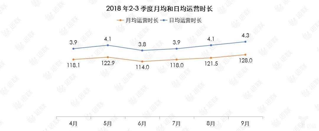 2018年2/3季度月均日均运行时长