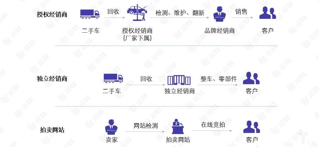 二手卡车市场