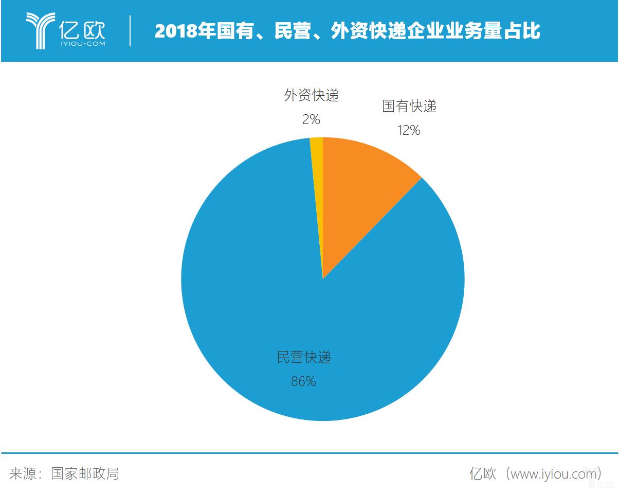 2018年国有民营外资企业业务量占比