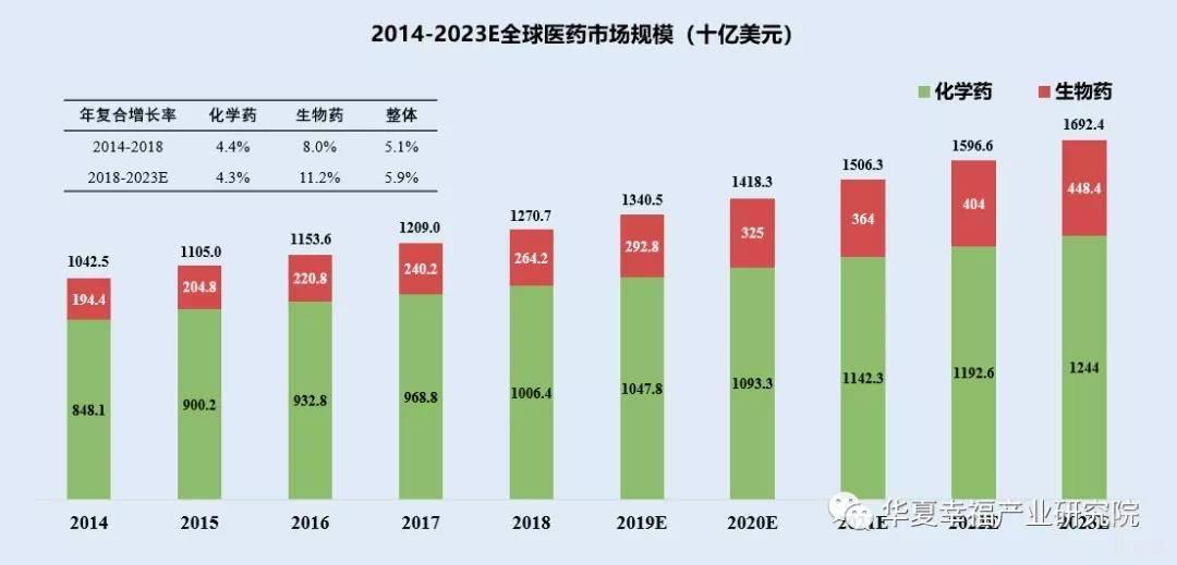 亿欧智库:2014-2023E全球医药市场规模(十亿美元)