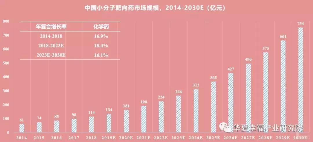 亿欧智库:2014-2030E中国小分子靶向药市场规模(亿元)