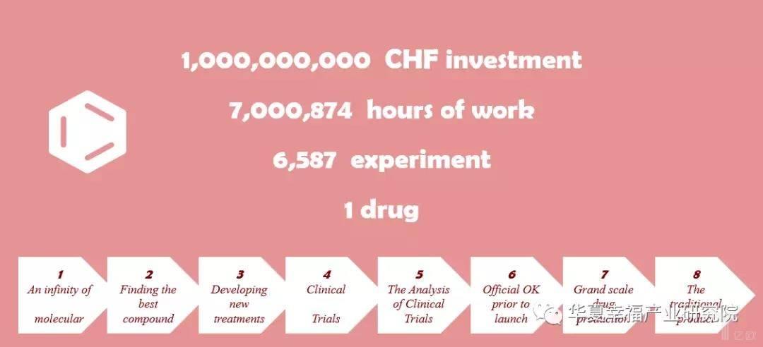 亿欧智库:一款成功创新药的研发数据和历程