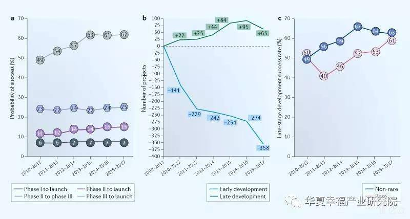 亿欧智库:2009-2017年临床开发趋势