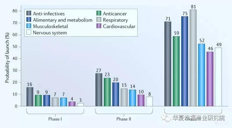 亿欧智库:2010-2017年间不同治疗领域I、II、III期临床产品上市成功率