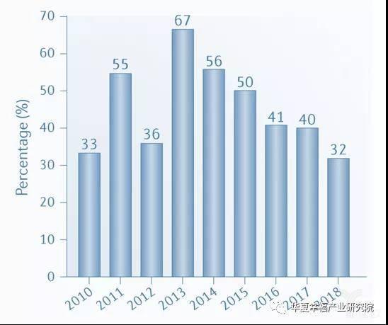 亿欧智库:FDA新药批准主要生物制药公司(top20)占比