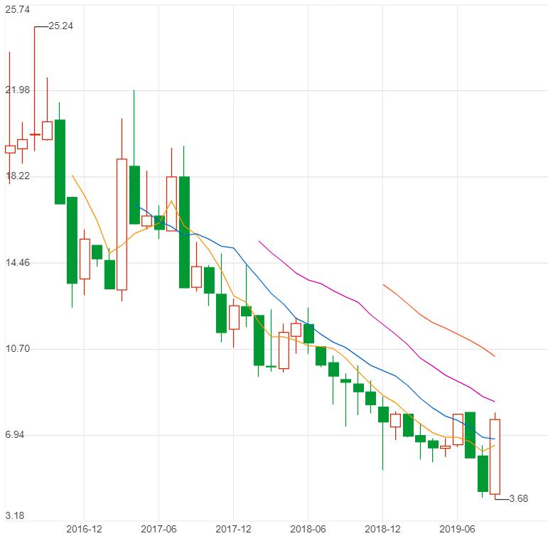 51talk股价趋势图