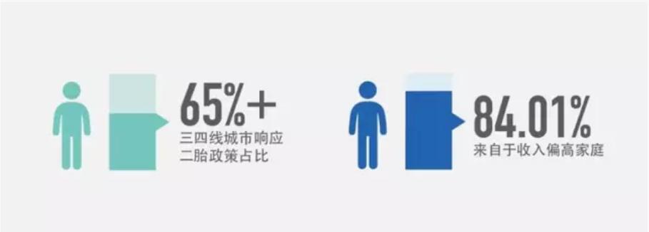 城市人口分布占比