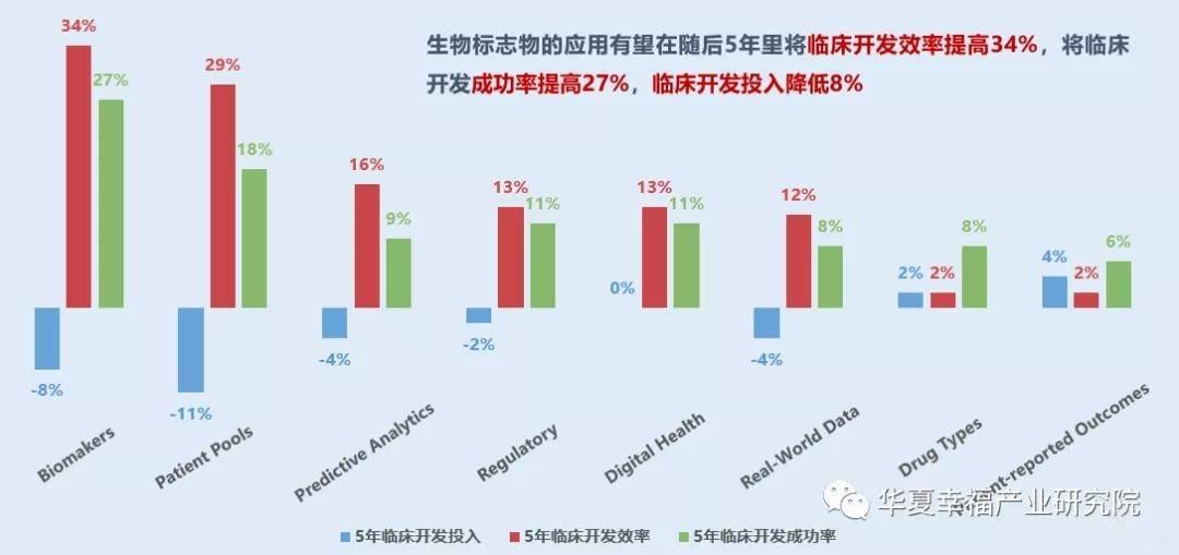 亿欧智库:各类驱动医药研发因素对临床的开发效率(%)