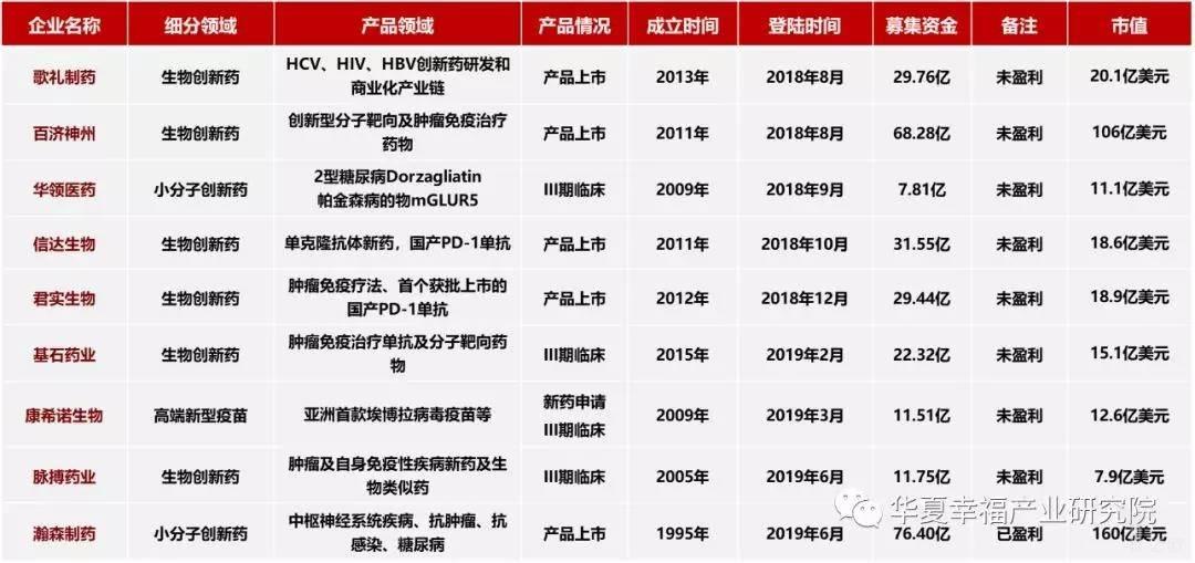 亿欧智库:2018年来港交所上市生物技术企业概览