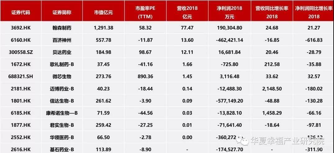 亿欧智库:部分生物制药企业上市以来涨跌幅(截止于9月23日)