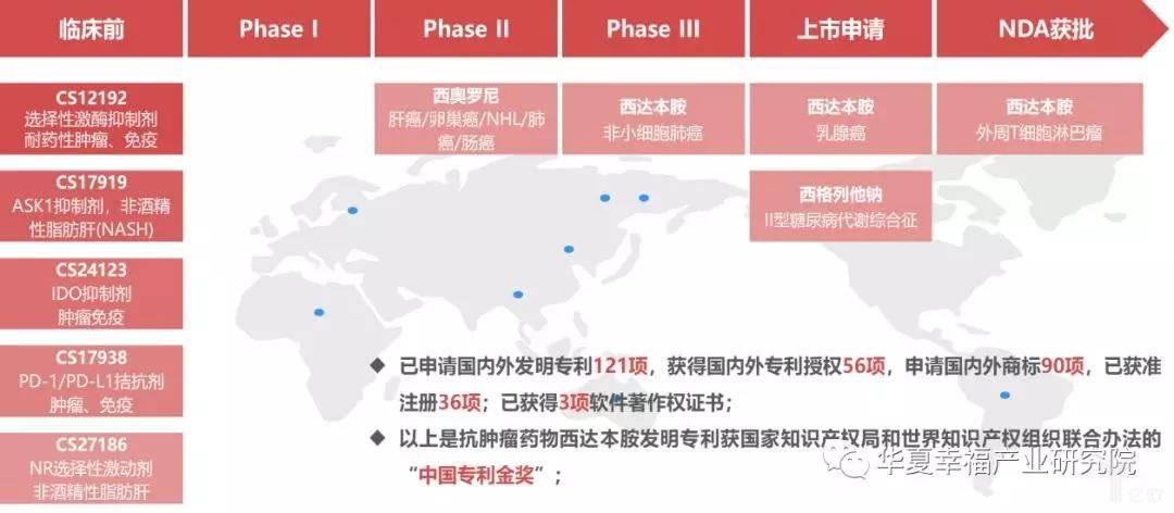 亿欧智库:微芯生物药物研发管线和专利情况