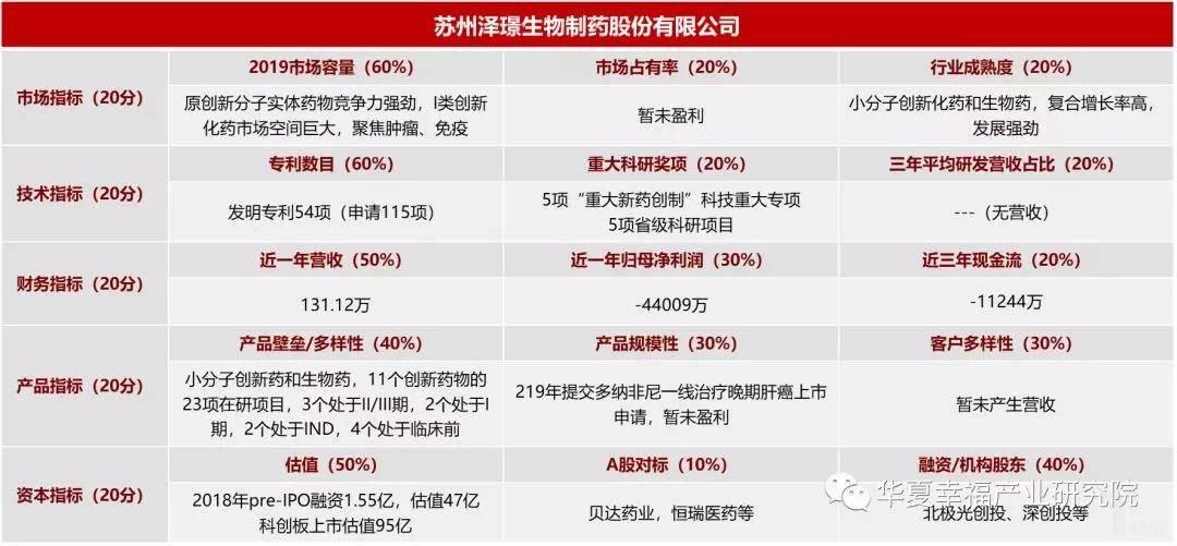 亿欧智库:泽璟生物指标评估结果