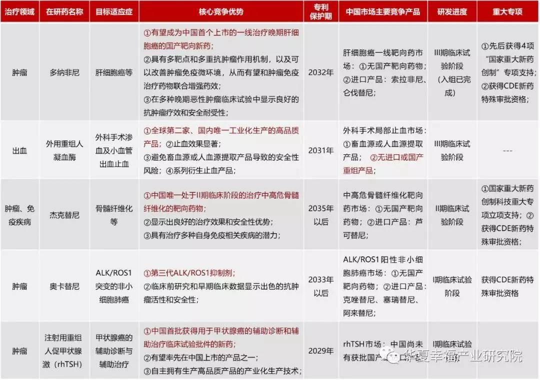 亿欧智库:泽璟生物药物研发管线竞争优势