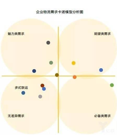 企业物流需求卡诺模型分析图