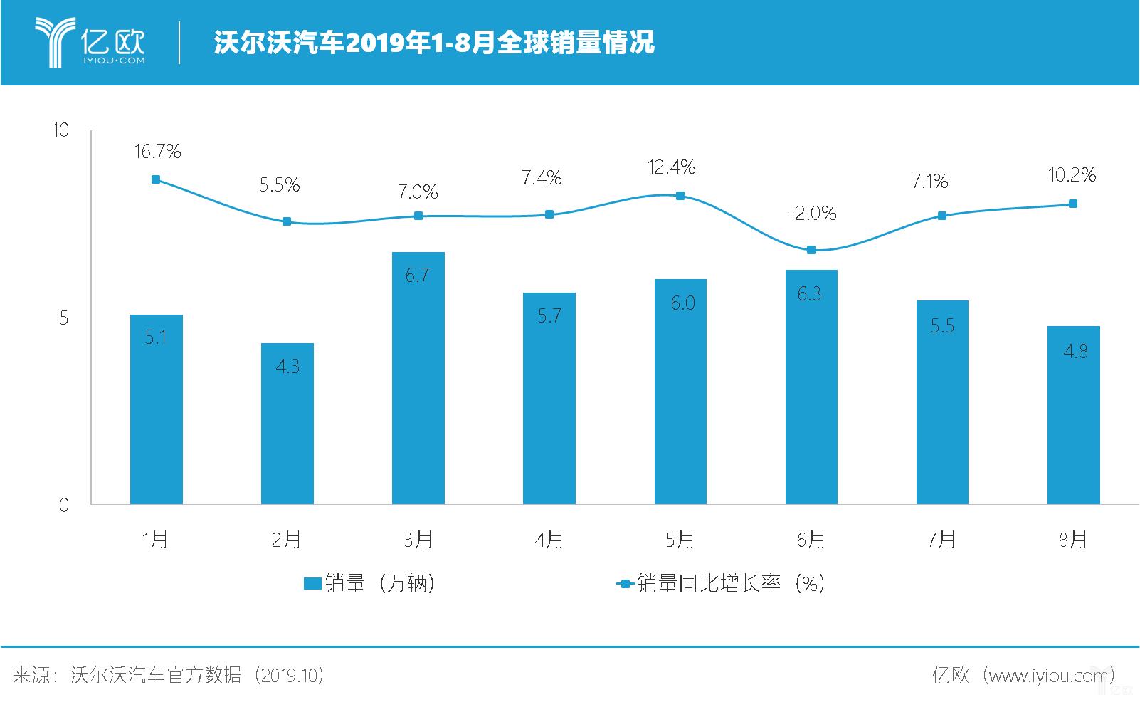 沃尔沃汽车2019年1-8月全球销量情况