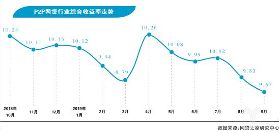 P2P网贷综合收益率排行