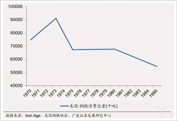 1970年后美国钢铁需求总量变化