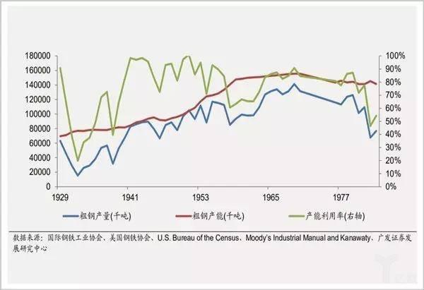 1929-1977美国粗钢市场