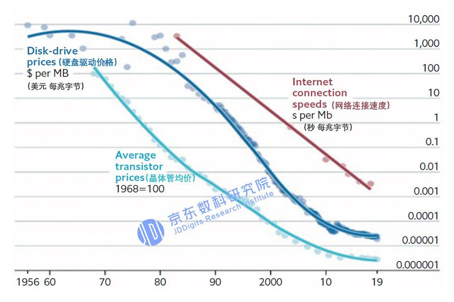 物联网技术所需各类成本变化趋势