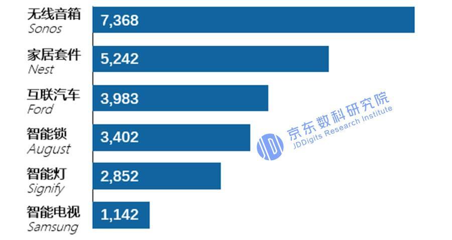 图4知名硬件制造商的产品隐私协议字数