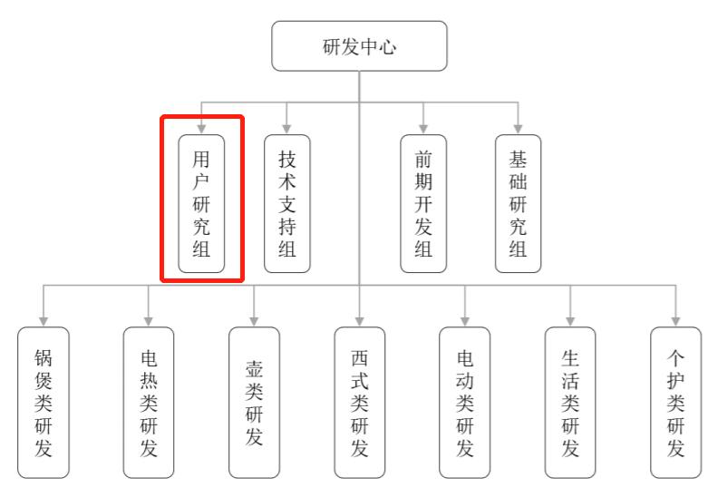 小熊电器研发中心.png