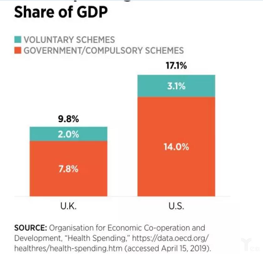 国家卫生系统支出占GDP的比值