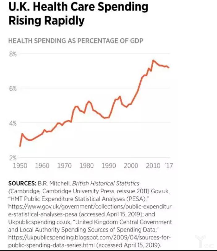 英国医疗保健支出迅猛增长