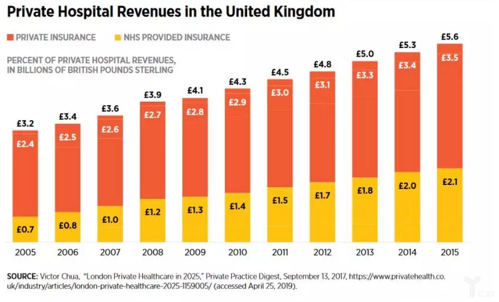 英国私立医院收入