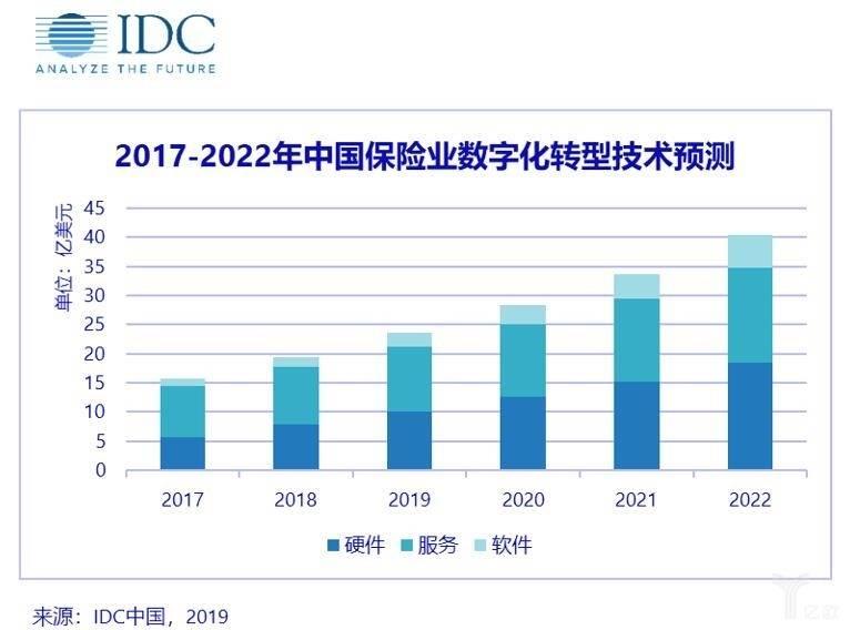 中国保险业数字化转型技术预测