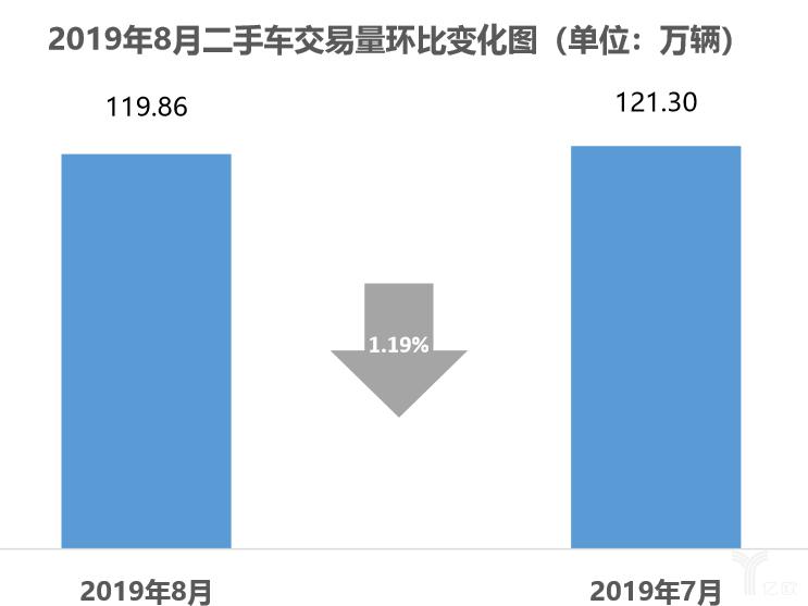 2019年8月二手车市场交易量环比变化图