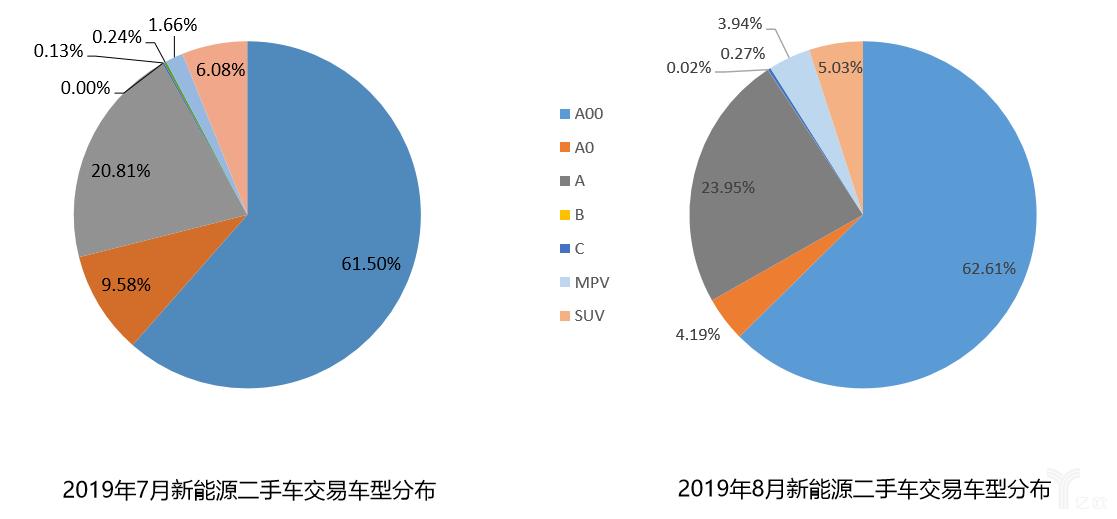 2019年7、8月新能源二手车交易车型分布