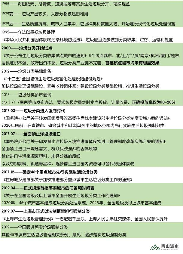 亿欧智库:中国垃圾分类政策演变