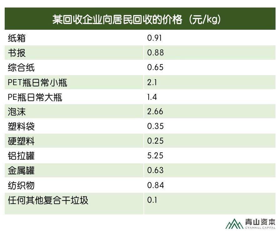 亿欧智库:某回收企业向居民回收的价格