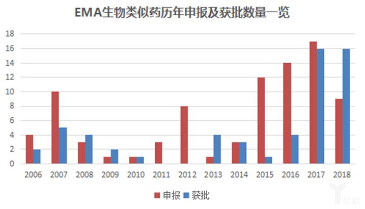 EMA生物相通药理念申报及获批数目一览.png