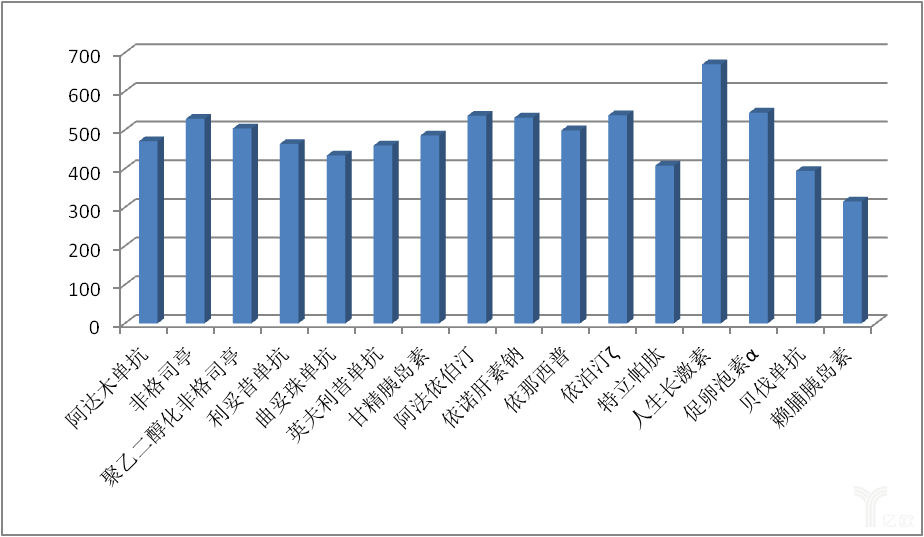 已获批产品MA平均审评时间图.png