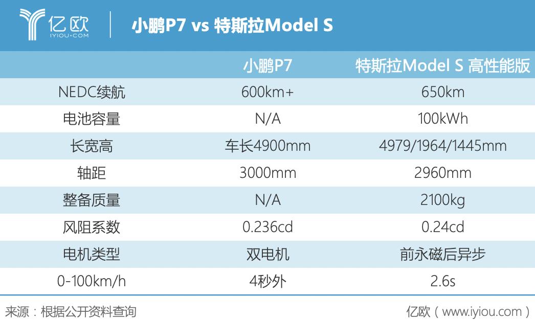 小鹏P7 vs 特斯拉Model S