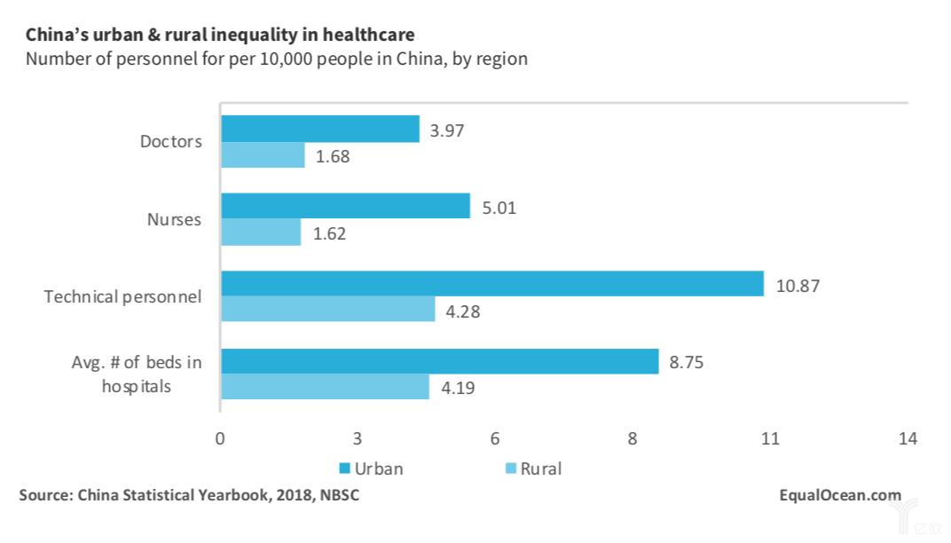 国内医疗服务人力资源稀缺和分配不均.png