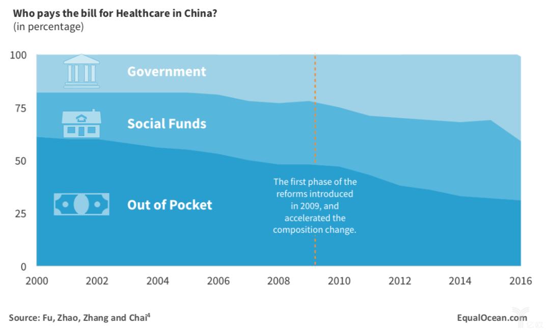 医疗卫生设施的全面基础性改革.png