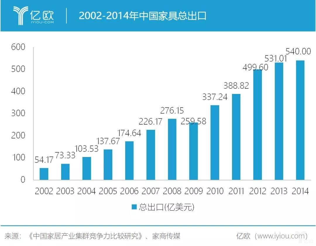 2002-2014年中国家具总出口.jpg