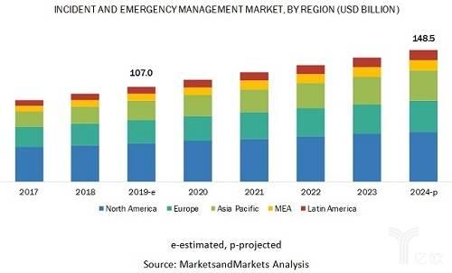 <b>2024年全球应急管理市场规模将达1485亿美元</b>